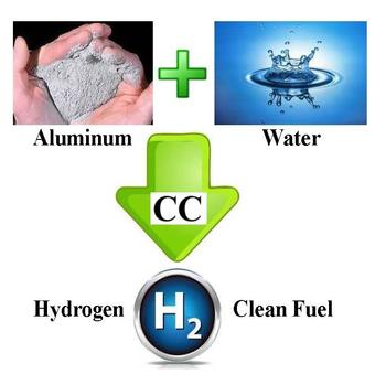 Low cost hydrogen energy. Hydrogen on demand technology. Renewable energy. PhusionH2. Stop global warming.